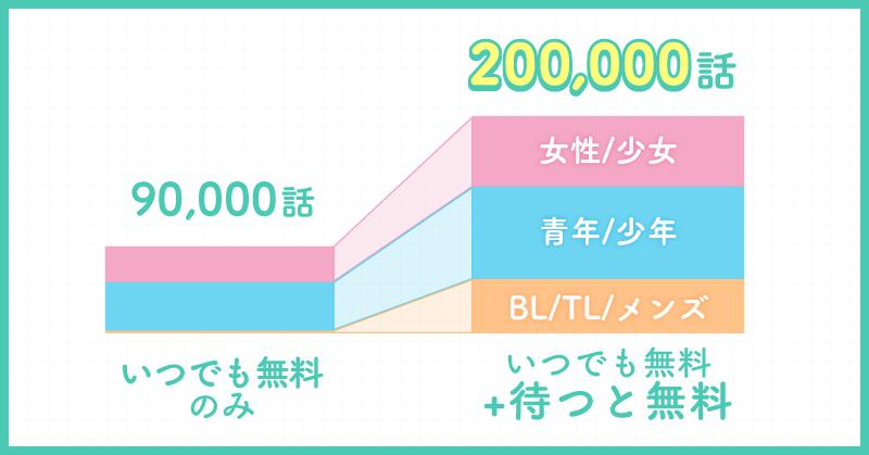 読める話数が90,000話から200,000話になります!